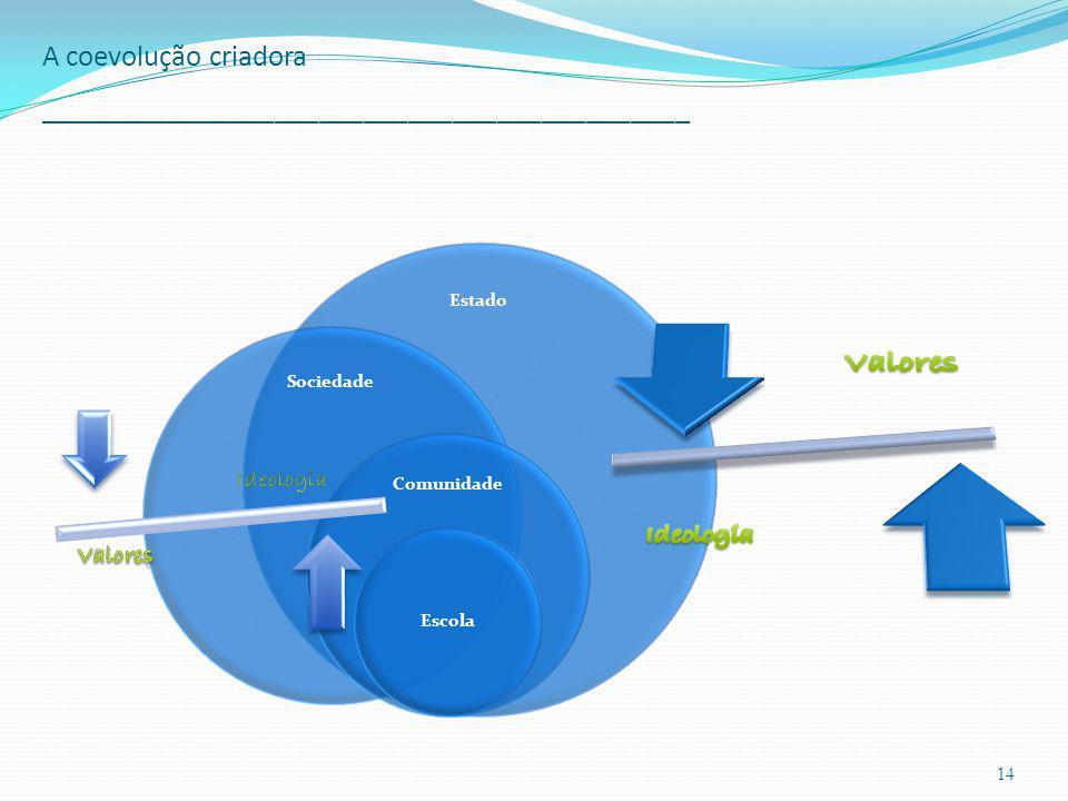 A coevolução criadora ____________________________________________ 14 Estado Sociedade Comunidade Escola