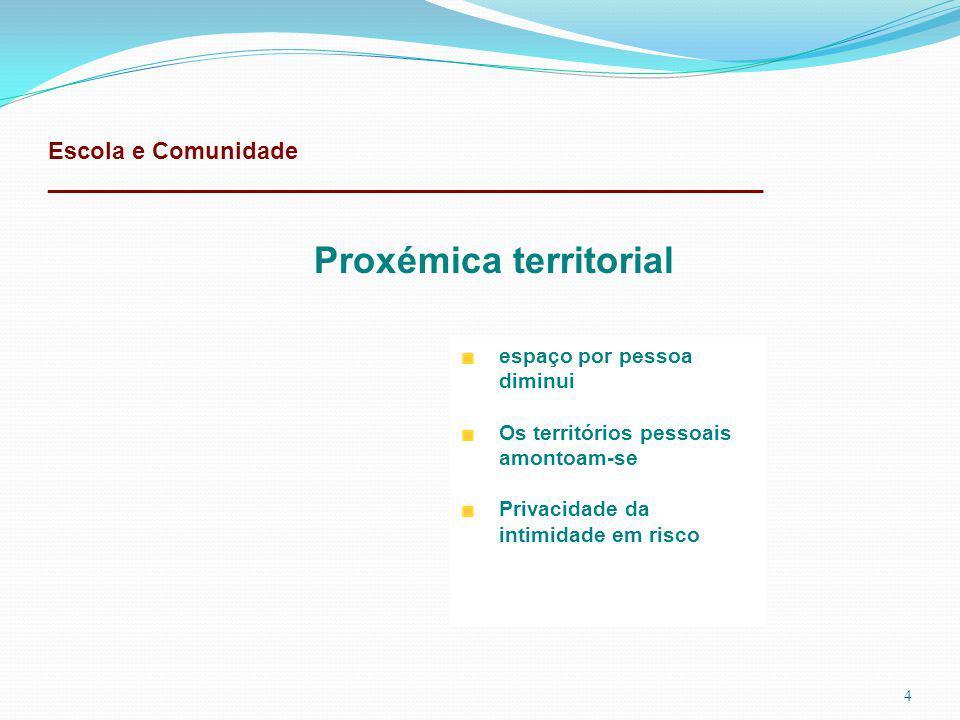 Escola e Comunidade ______________________________________________________ 4 Proxémica territorial espaço por pessoa diminui Os territórios pessoais amontoam-se Privacidade da intimidade em risco