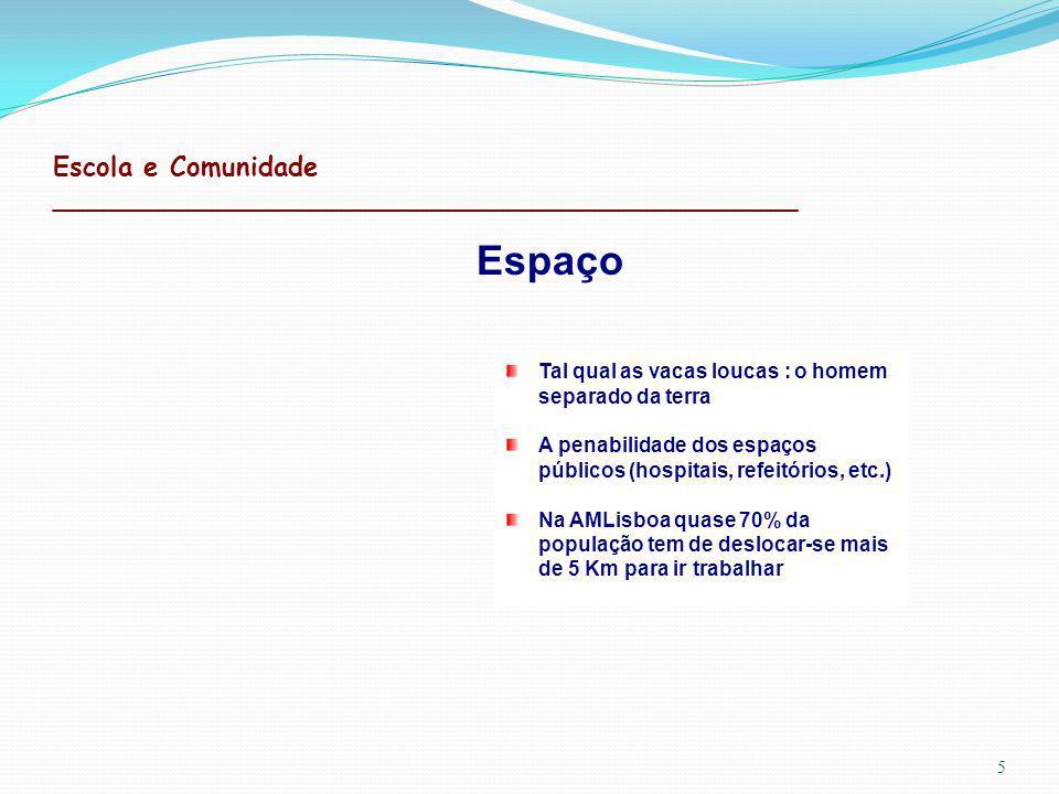 Escola e Comunidade _____________________________________________ 5 Espaço Tal qual as vacas loucas : o homem separado da terra A penabilidade dos espaços públicos (hospitais, refeitórios, etc.) Na AMLisboa quase 70% da população tem de deslocar-se mais de 5 Km para ir trabalhar