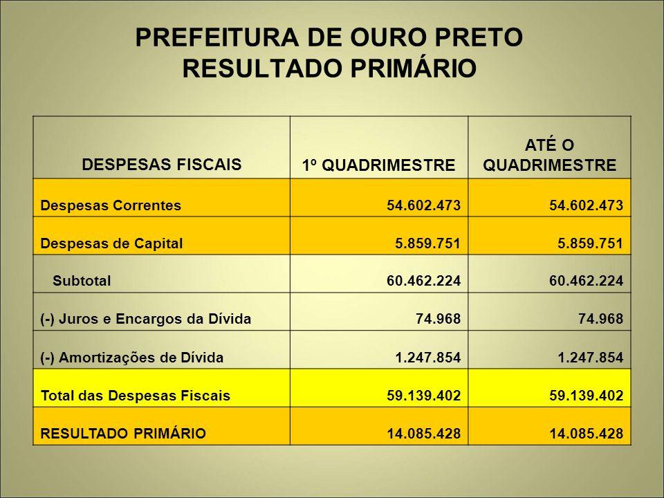 PREFEITURA DE OURO PRETO RESULTADO PRIMÁRIO DESPESAS FISCAIS1º QUADRIMESTRE ATÉ O QUADRIMESTRE Despesas Correntes54.602.473 Despesas de Capital5.859.7