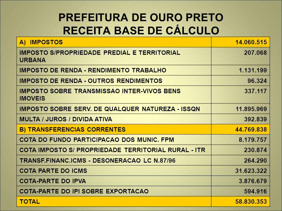PREFEITURA DE OURO PRETO RECEITA BASE DE CÁLCULO A)IMPOSTOS14.060.515 IMPOSTO S/PROPRIEDADE PREDIAL E TERRITORIAL URBANA 207.068 IMPOSTO DE RENDA - RENDIMENTO TRABALHO1.131.199 IMPOSTO DE RENDA - OUTROS RENDIMENTOS96.324 IMPOSTO SOBRE TRANSMISSAO INTER-VIVOS BENS IMOVEIS 337.117 IMPOSTO SOBRE SERV.