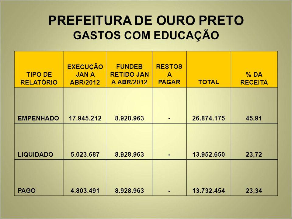 PREFEITURA DE OURO PRETO GASTOS COM EDUCAÇÃO TIPO DE RELATÓRIO EXECUÇÃO JAN A ABR/2012 FUNDEB RETIDO JAN A ABR/2012 RESTOS A PAGARTOTAL % DA RECEITA E
