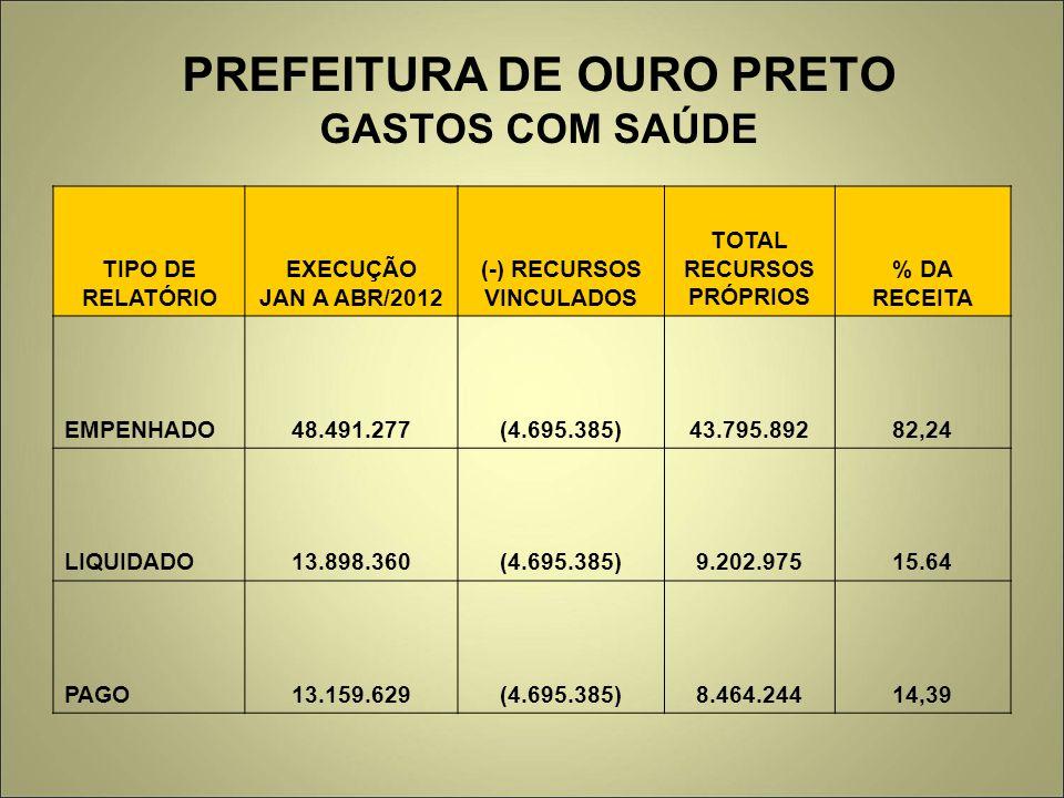 PREFEITURA DE OURO PRETO GASTOS COM SAÚDE TIPO DE RELATÓRIO EXECUÇÃO JAN A ABR/2012 (-) RECURSOS VINCULADOS TOTAL RECURSOS PRÓPRIOS % DA RECEITA EMPEN