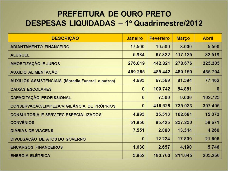 PREFEITURA DE OURO PRETO DESPESAS LIQUIDADAS – 1º Quadrimestre/2012 DESCRIÇÃOJaneiroFevereiroMarçoAbril ADIANTAMENTO FINANCEIRO 17.50010.5008.0005.500