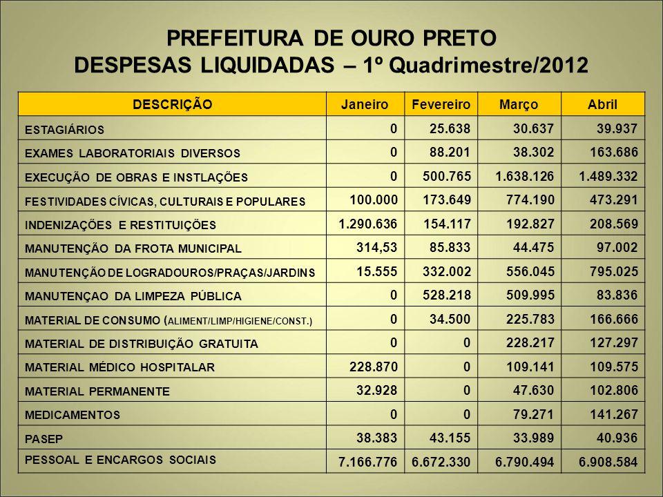 PREFEITURA DE OURO PRETO DESPESAS LIQUIDADAS – 1º Quadrimestre/2012 DESCRIÇÃOJaneiroFevereiroMarçoAbril ESTAGIÁRIOS 025.63830.63739.937 EXAMES LABORAT
