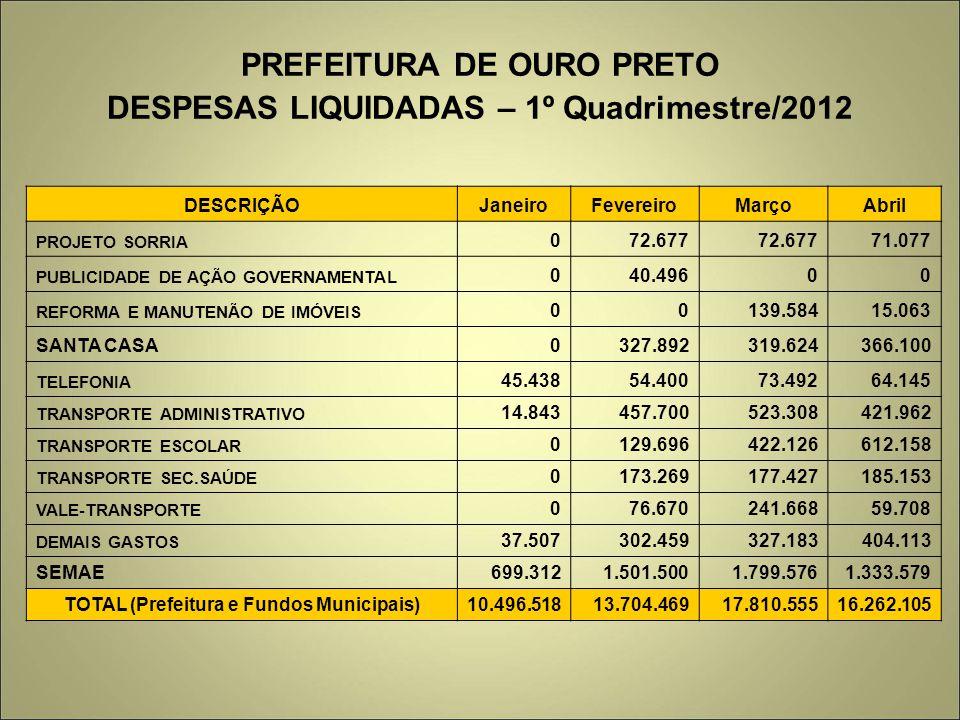 PREFEITURA DE OURO PRETO DESPESAS LIQUIDADAS – 1º Quadrimestre/2012 DESCRIÇÃOJaneiroFevereiroMarçoAbril PROJETO SORRIA 072.677 71.077 PUBLICIDADE DE AÇÃO GOVERNAMENTAL 040.49600 REFORMA E MANUTENÃO DE IMÓVEIS 00139.58415.063 SANTA CASA0327.892319.624366.100 TELEFONIA 45.43854.40073.49264.145 TRANSPORTE ADMINISTRATIVO 14.843457.700523.308421.962 TRANSPORTE ESCOLAR 0129.696422.126612.158 TRANSPORTE SEC.SAÚDE 0173.269177.427185.153 VALE-TRANSPORTE 076.670241.66859.708 DEMAIS GASTOS 37.507302.459327.183404.113 SEMAE699.3121.501.5001.799.5761.333.579 TOTAL (Prefeitura e Fundos Municipais)10.496.51813.704.46917.810.55516.262.105