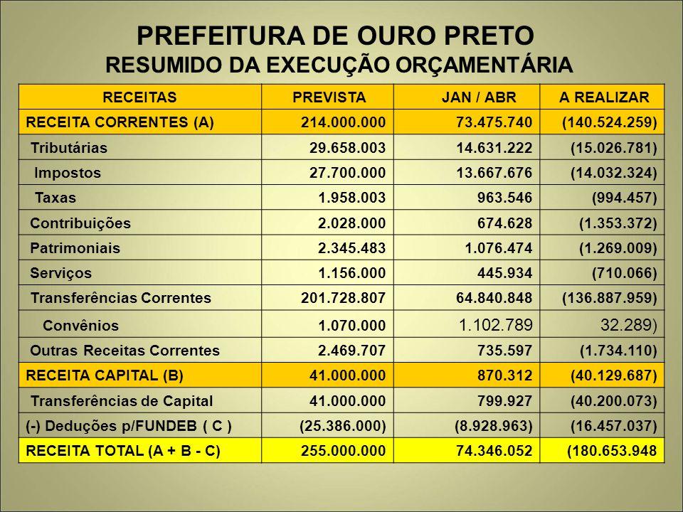 PREFEITURA DE OURO PRETO RESUMIDO DA EXECUÇÃO ORÇAMENTÁRIA RECEITAS PREVISTA JAN / ABR A REALIZAR RECEITA CORRENTES (A) 214.000.000 73.475.740 (140.52