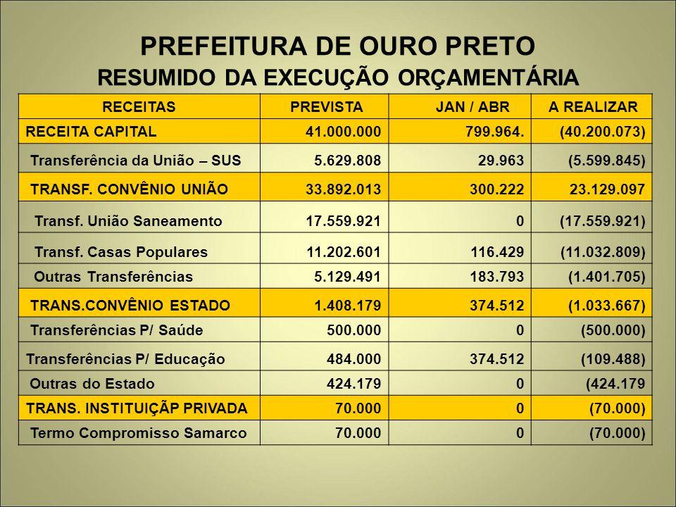 PREFEITURA DE OURO PRETO RESUMIDO DA EXECUÇÃO ORÇAMENTÁRIA RECEITAS PREVISTA JAN / ABR A REALIZAR RECEITA CAPITAL 41.000.000 799.964. (40.200.073) Tra