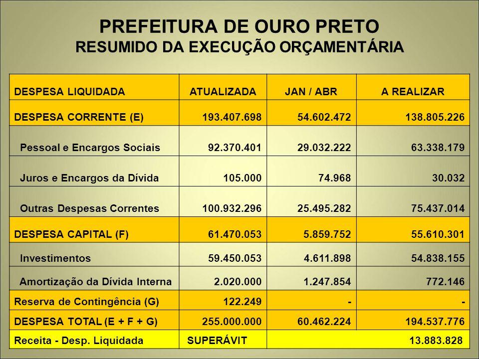 PREFEITURA DE OURO PRETO RESUMIDO DA EXECUÇÃO ORÇAMENTÁRIA DESPESA LIQUIDADAATUALIZADAJAN / ABRA REALIZAR DESPESA CORRENTE (E) 193.407.698 54.602.4721