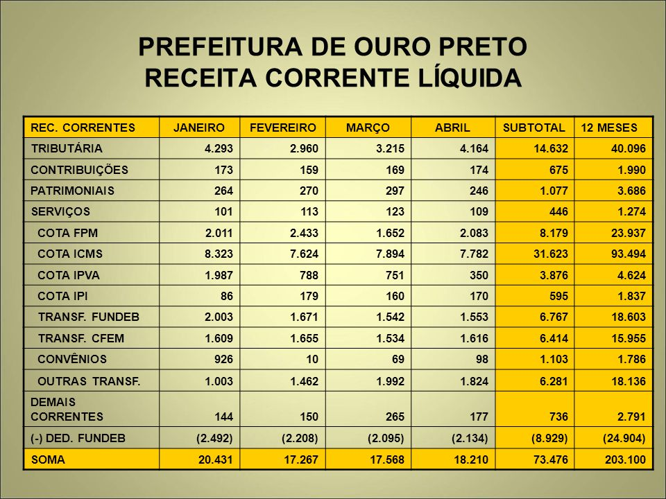 PREFEITURA DE OURO PRETO RECEITA CORRENTE LÍQUIDA REC. CORRENTESJANEIROFEVEREIROMARÇOABRILSUBTOTAL12 MESES TRIBUTÁRIA 4.2932.9603.2154.16414.63240.096