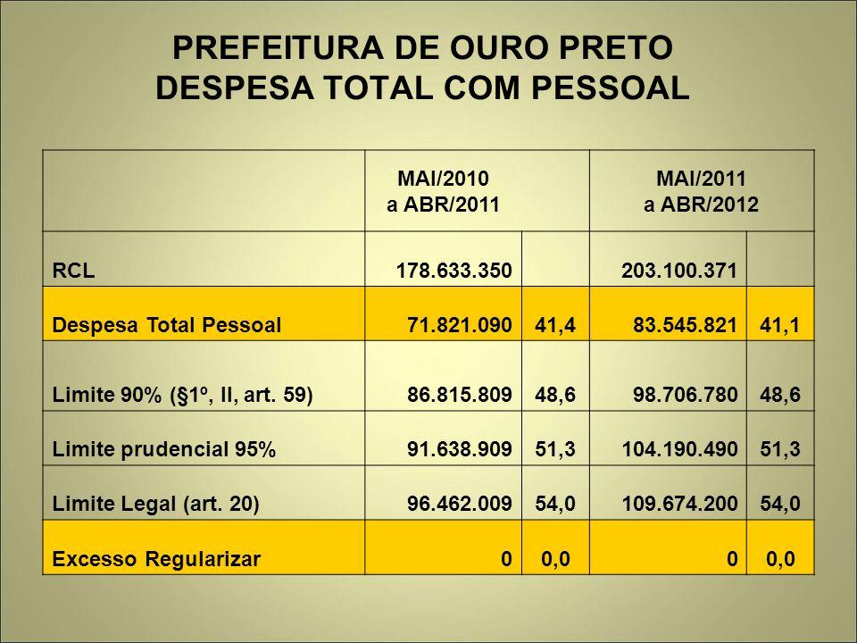 PREFEITURA DE OURO PRETO DESPESA TOTAL COM PESSOAL MAI/2010 a ABR/2011 MAI/2011 a ABR/2012 RCL178.633.350 203.100.371 Despesa Total Pessoal71.821.09041,483.545.82141,1 Limite 90% (§1º, II, art.