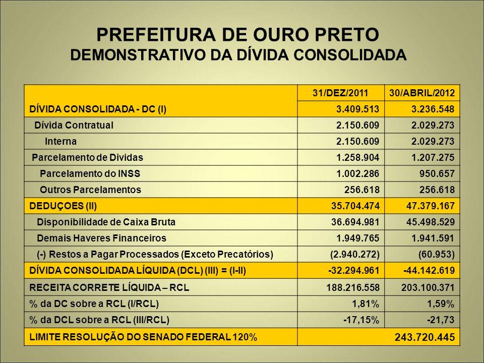 PREFEITURA DE OURO PRETO DEMONSTRATIVO DA DÍVIDA CONSOLIDADA DÍVIDA CONSOLIDADA - DC (I) 31/DEZ/201130/ABRIL/2012 3.409.5133.236.548 Dívida Contratual