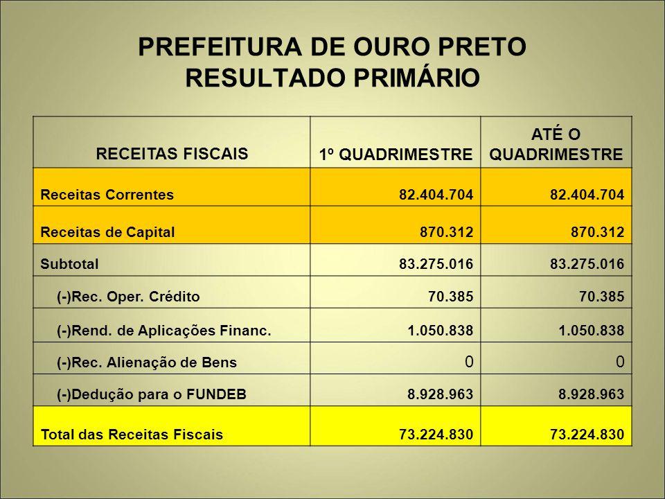PREFEITURA DE OURO PRETO RESULTADO PRIMÁRIO RECEITAS FISCAIS1º QUADRIMESTRE ATÉ O QUADRIMESTRE Receitas Correntes82.404.704 Receitas de Capital870.312 Subtotal83.275.016 (-)Rec.