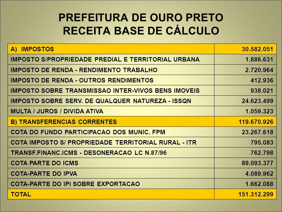 PREFEITURA DE OURO PRETO RECEITA BASE DE CÁLCULO A)IMPOSTOS30.582.051 IMPOSTO S/PROPRIEDADE PREDIAL E TERRITORIAL URBANA1.886.631 IMPOSTO DE RENDA - R