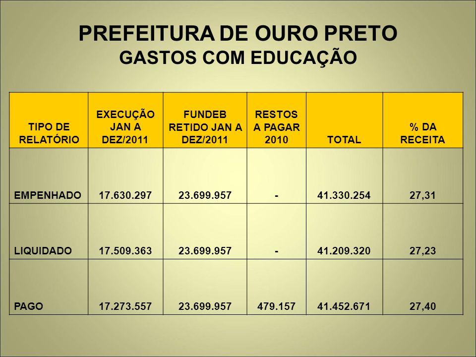 PREFEITURA DE OURO PRETO GASTOS COM EDUCAÇÃO TIPO DE RELATÓRIO EXECUÇÃO JAN A DEZ/2011 FUNDEB RETIDO JAN A DEZ/2011 RESTOS A PAGAR 2010TOTAL % DA RECE