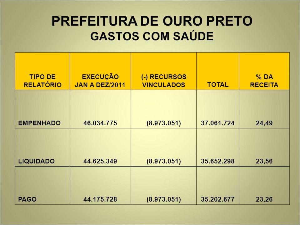 PREFEITURA DE OURO PRETO GASTOS COM SAÚDE TIPO DE RELATÓRIO EXECUÇÃO JAN A DEZ/2011 (-) RECURSOS VINCULADOSTOTAL % DA RECEITA EMPENHADO46.034.775(8.973.051)37.061.72424,49 LIQUIDADO44.625.349(8.973.051)35.652.29823,56 PAGO44.175.728(8.973.051)35.202.67723,26