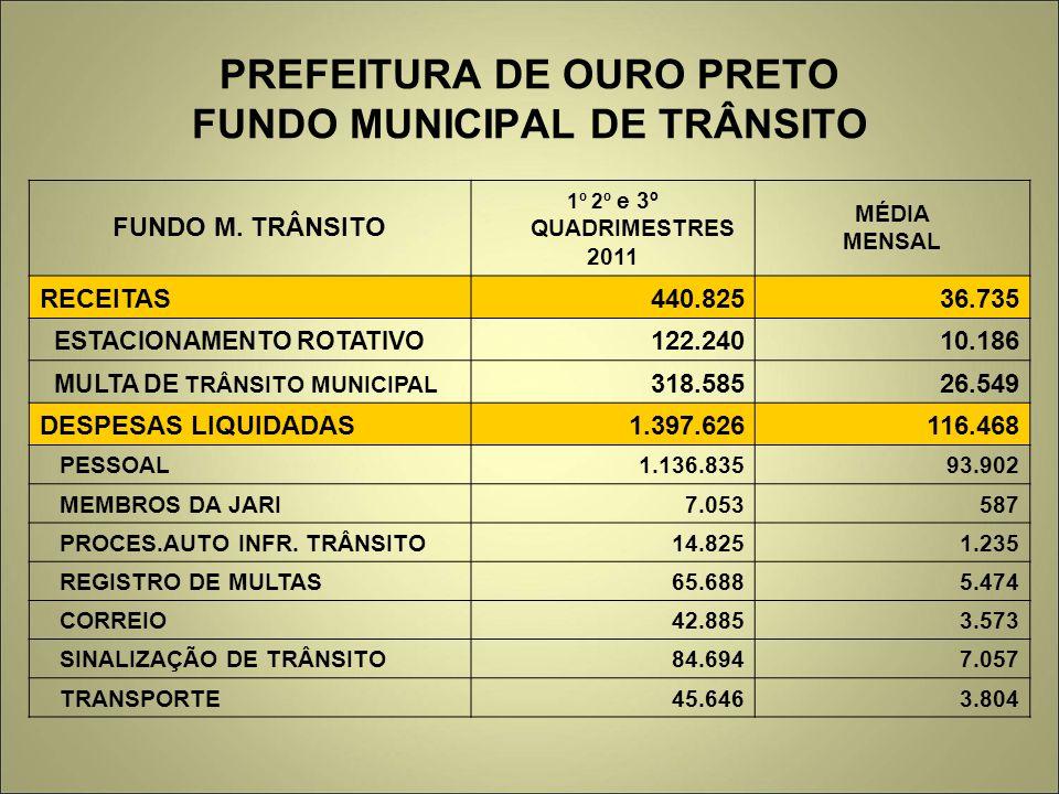 PREFEITURA DE OURO PRETO FUNDO MUNICIPAL DE TRÂNSITO FUNDO M.