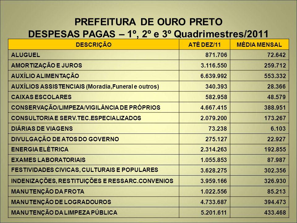 PREFEITURA DE OURO PRETO DESPESAS PAGAS – 1º, 2º e 3º Quadrimestres/2011 DESCRIÇÃOATÉ DEZ/11MÉDIA MENSAL ALUGUEL871.70672.642 AMORTIZAÇÃO E JUROS3.116.550259.712 AUXÍLIO ALIMENTAÇÃO6.639.992553.332 AUXÍLIOS ASSISTENCIAIS (Moradia,Funeral e outros)340.39328.366 CAIXAS ESCOLARES582.95848.579 CONSERVAÇÃO/LIMPEZA/VIGILÂNCIA DE PRÓPRIOS4.667.415388.951 CONSULTORIA E SERV.TEC.ESPECIALIZADOS2.079.200173.267 DIÁRIAS DE VIAGENS73.2386.103 DIVULGAÇÃO DE ATOS DO GOVERNO275.12722.927 ENERGIA ELÉTRICA2.314.263192.855 EXAMES LABORATORIAIS1.055.85387.987 FESTIVIDADES CIVICAS, CULTURAIS E POPULARES 3.628.275302.356 INDENIZAÇÕES, RESTITUIÇÕES E RESSARC.CONVENIOS3.959.166326.930 MANUTENÇÃO DA FROTA1.022.55685.213 MANUTENÇÃO DE LOGRADOUROS4.733.687394.473 MANUTENÇÃO DA LIMPEZA PÚBLICA5.201.611433.468