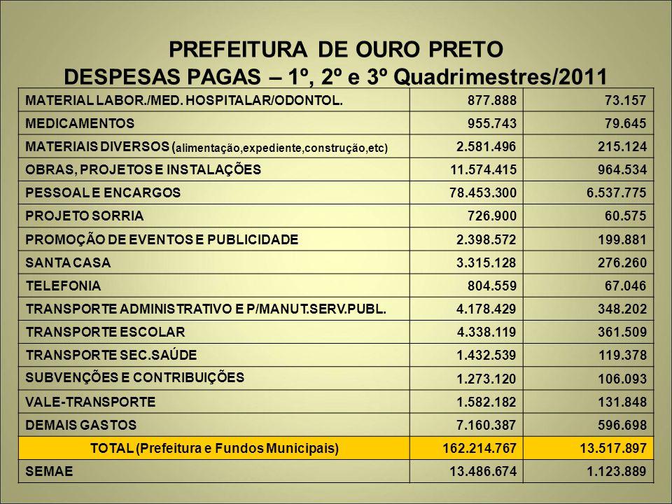 PREFEITURA DE OURO PRETO DESPESAS PAGAS – 1º, 2º e 3º Quadrimestres/2011 MATERIAL LABOR./MED. HOSPITALAR/ODONTOL.877.88873.157 MEDICAMENTOS955.74379.6