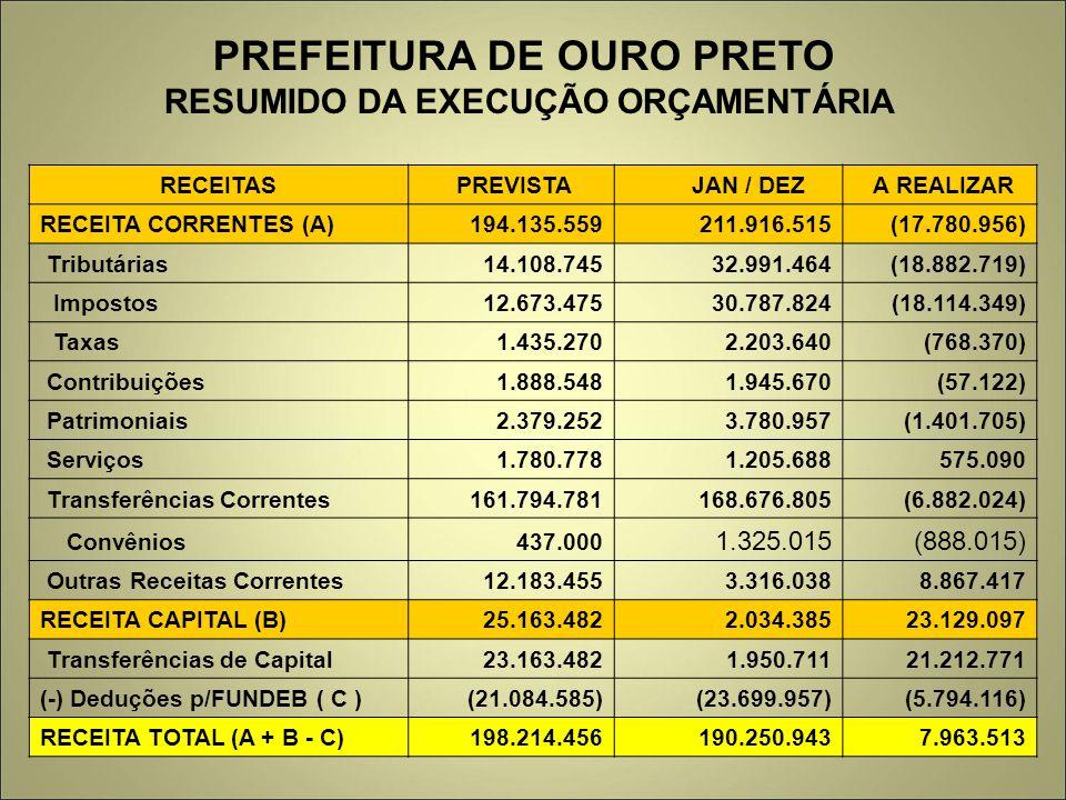 PREFEITURA DE OURO PRETO RESUMIDO DA EXECUÇÃO ORÇAMENTÁRIA RECEITAS PREVISTA JAN / DEZ A REALIZAR RECEITA CORRENTES (A) 194.135.559 211.916.515 (17.78