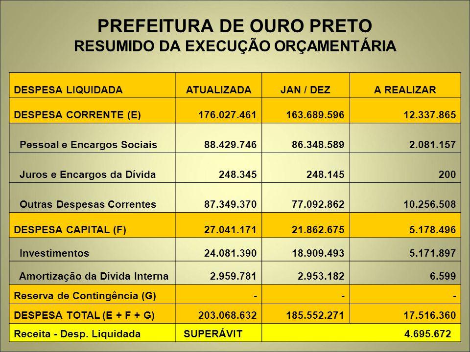PREFEITURA DE OURO PRETO RESUMIDO DA EXECUÇÃO ORÇAMENTÁRIA DESPESA LIQUIDADAATUALIZADAJAN / DEZA REALIZAR DESPESA CORRENTE (E) 176.027.461 163.689.596