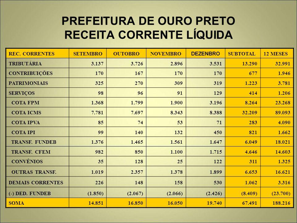 PREFEITURA DE OURO PRETO RECEITA CORRENTE LÍQUIDA REC. CORRENTESSETEMBROOUTOBRONOVEMBRO DEZENBRO SUBTOTAL12 MESES TRIBUTÁRIA 3.1373.7262.8963.53113.29
