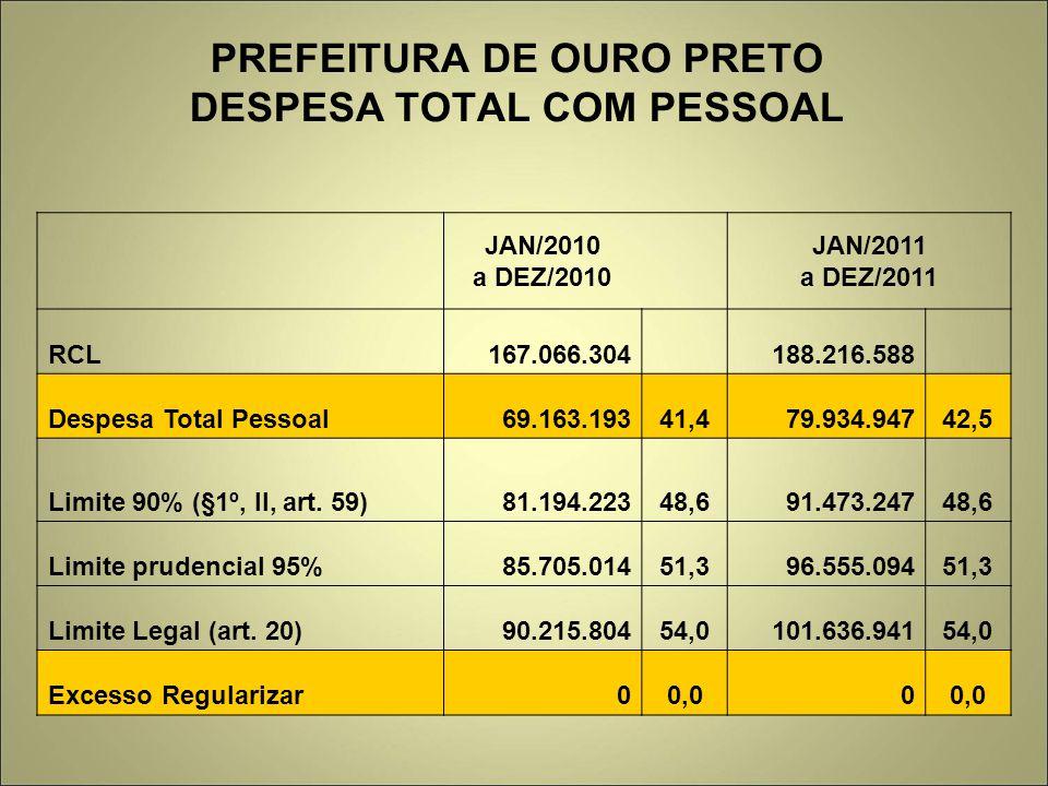 PREFEITURA DE OURO PRETO DESPESA TOTAL COM PESSOAL JAN/2010 a DEZ/2010 JAN/2011 a DEZ/2011 RCL167.066.304 188.216.588 Despesa Total Pessoal69.163.19341,479.934.94742,5 Limite 90% (§1º, II, art.