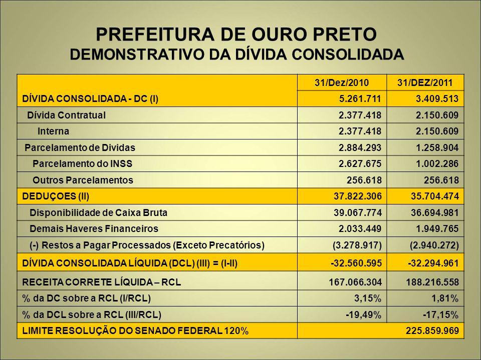 PREFEITURA DE OURO PRETO DEMONSTRATIVO DA DÍVIDA CONSOLIDADA DÍVIDA CONSOLIDADA - DC (I) 31/Dez/201031/DEZ/2011 5.261.7113.409.513 Dívida Contratual2.