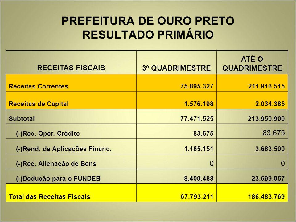 PREFEITURA DE OURO PRETO RESULTADO PRIMÁRIO RECEITAS FISCAIS3º QUADRIMESTRE ATÉ O QUADRIMESTRE Receitas Correntes75.895.327211.916.515 Receitas de Capital1.576.1982.034.385 Subtotal77.471.525213.950.900 (-)Rec.