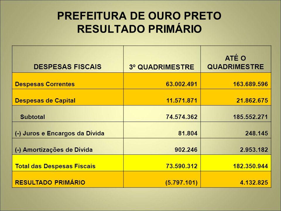 PREFEITURA DE OURO PRETO RESULTADO PRIMÁRIO DESPESAS FISCAIS3º QUADRIMESTRE ATÉ O QUADRIMESTRE Despesas Correntes63.002.491163.689.596 Despesas de Cap