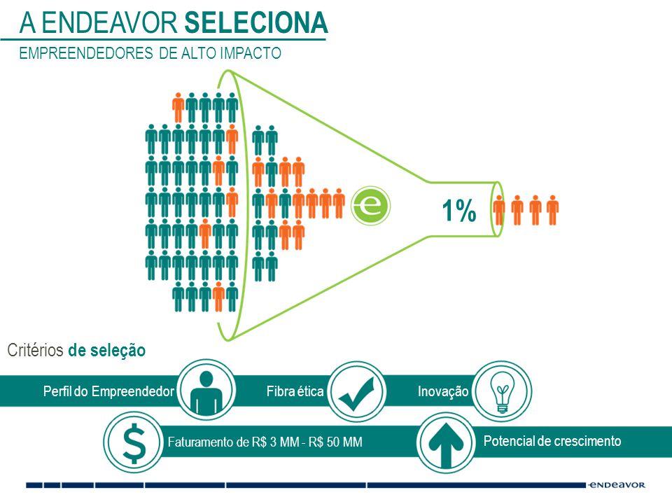 Critérios de seleção A ENDEAVOR SELECIONA EMPREENDEDORES DE ALTO IMPACTO Perfil do EmpreendedorFibra éticaInovação Potencial de crescimento Faturamento de R$ 3 MM - R$ 50 MM 1%