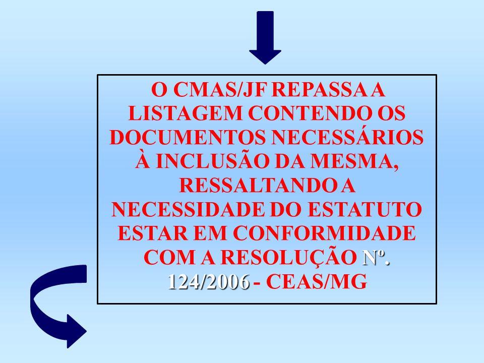 Nº. 124/2006 O CMAS/JF REPASSA A LISTAGEM CONTENDO OS DOCUMENTOS NECESSÁRIOS À INCLUSÃO DA MESMA, RESSALTANDO A NECESSIDADE DO ESTATUTO ESTAR EM CONFO
