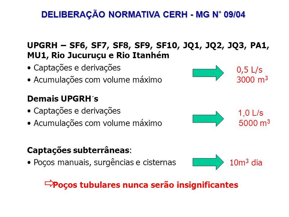 UPGRH – SF6, SF7, SF8, SF9, SF10, JQ1, JQ2, JQ3, PA1, MU1, Rio Jucuruçu e Rio Itanhém Captações e derivações Acumulações com volume máximo Captações subterrâneas: Poços manuais, surgências e cisternas 0,5 L/s 3000 m 3 1,0 L/s 5000 m 3 10m 3 dia Demais UPGRH´s Captações e derivações Acumulações com volume máximo Poços tubulares nunca serão insignificantes DELIBERAÇÃO NORMATIVA CERH - MG N° 09/04