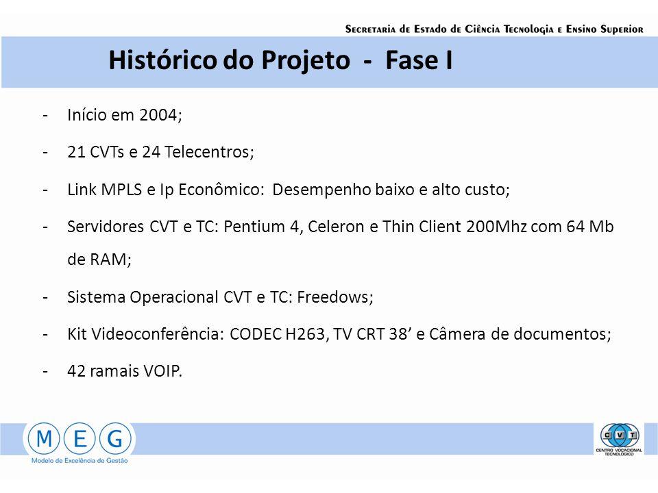 Histórico do Projeto - Fase I -Início em 2004; -21 CVTs e 24 Telecentros; -Link MPLS e Ip Econômico: Desempenho baixo e alto custo; -Servidores CVT e