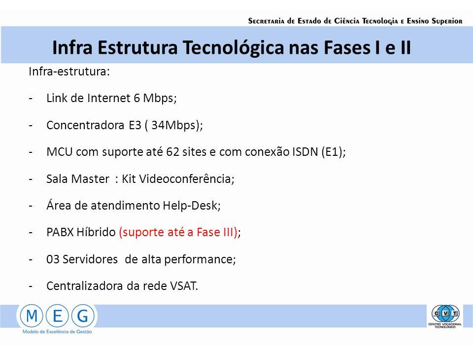 Infra Estrutura Tecnológica nas Fases I e II Infra-estrutura: -Link de Internet 6 Mbps; -Concentradora E3 ( 34Mbps); -MCU com suporte até 62 sites e c