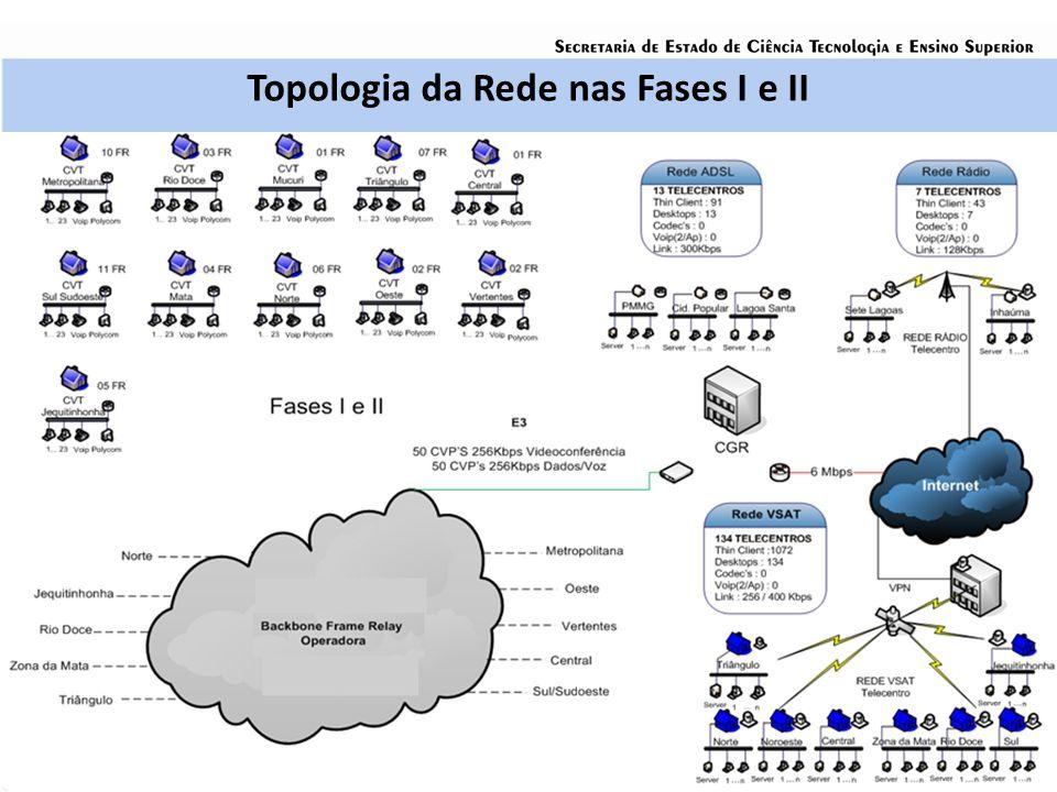 Fase III (Acréscimo de 20 CVTs e 325 Telecentros na Rede) Início da atual Gestão de Tecnologia (meados de 2007); AÇÕES IMPLEMENTADAS -Alteração na especificação de Servidores dos CVTs e TCs: P/ processadores 2Ghz com duplo núcleo, não utilização de Thin Clients; -Up Grade dos Sistemas Operacionais dos CVTs e TCs: De Fedora Core 8 para Windows (Acordo Microsoft) e Suite Telecentro(Linux); -Up Grade Kit Videoconferência: TV de Plasma, CODEC H264 e câmera de documentos de alta qualidade com visualização previa em LCD.