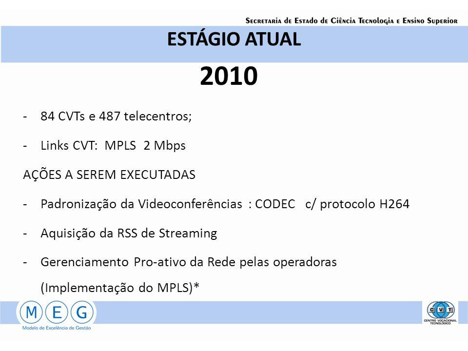 ESTÁGIO ATUAL 2010 -84 CVTs e 487 telecentros; -Links CVT: MPLS 2 Mbps AÇÕES A SEREM EXECUTADAS -Padronização da Videoconferências : CODEC c/ protocol