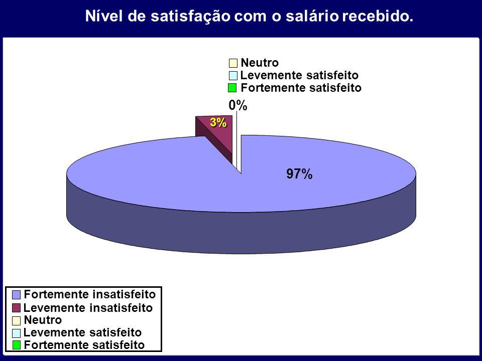 Nível de satisfação com o salário recebido.3% Fortemente insatisfeito Levemente insatisfeito Neutro Levemente satisfeito Fortemente satisfeito Neutro