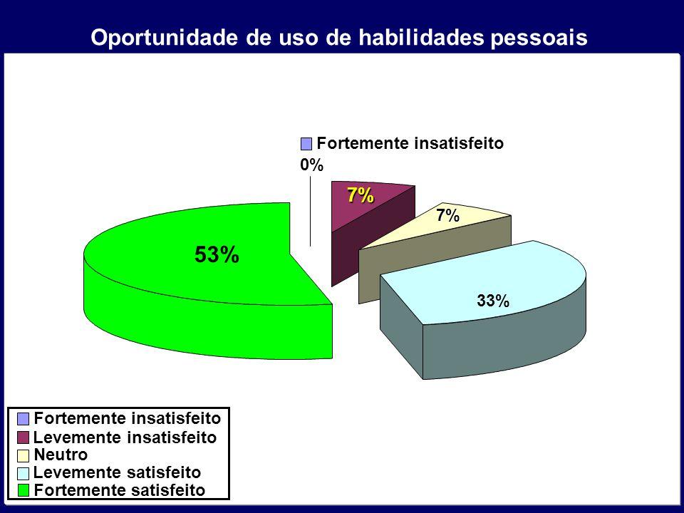 53% Oportunidade de uso de habilidades pessoais 7% 7% 33% Fortemente insatisfeito Levemente insatisfeito Neutro Levemente satisfeito Fortemente satisf