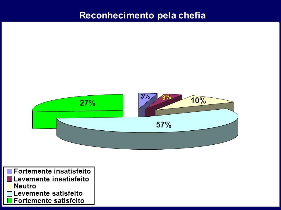 Reconhecimento pela chefia Levemente insatisfeito Neutro Levemente satisfeito Fortemente satisfeito 3% 3% 10% 57% 27%
