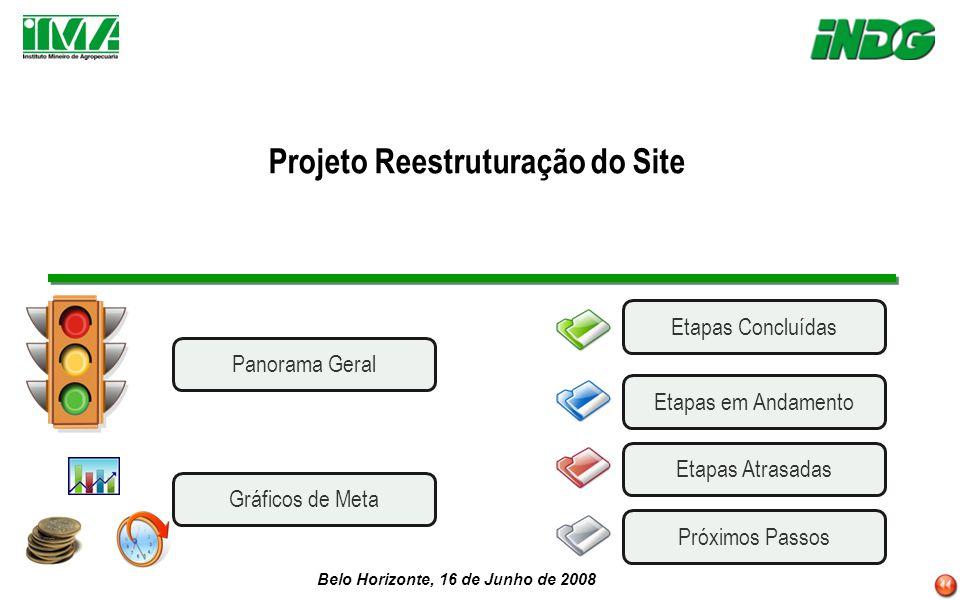 Belo Horizonte, 16 de Junho de 2008 Projeto Reestruturação do Site Etapas AtrasadasEtapas em AndamentoPróximos Passos Etapas Concluídas Panorama Geral Gráficos de Meta