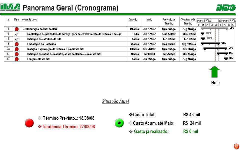 Panorama Geral (Cronograma) Hoje Situação Atual Término Previsto..: 18/08/08 Tendência Término: 27/08/08 Custo Total: R$ 48 mil Custo Acum.