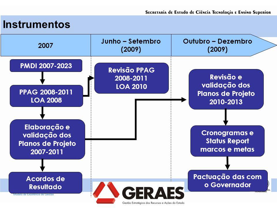 Cronograma de planejamento Instrumentos Elaboração e validação dos Planos de Projeto 2007-2011 2007 Junho – Setembro (2009) Acordos de Resultado Outubro – Dezembro (2009) PPAG 2008-2011 LOA 2008 PMDI 2007-2023 Revisão e validação dos Planos de Projeto 2010-2013 Cronogramas e Status Report marcos e metas Revisão PPAG 2008-2011 LOA 2010 Pactuação das com o Governador
