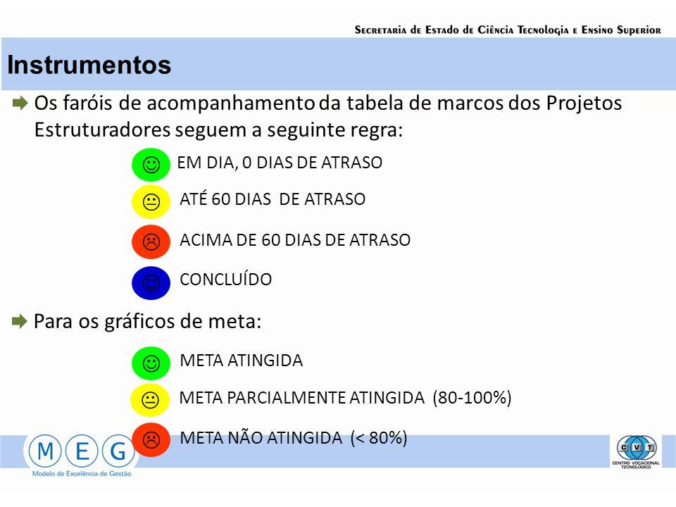 Os faróis de acompanhamento da tabela de marcos dos Projetos Estruturadores seguem a seguinte regra: Para os gráficos de meta: EM DIA, 0 DIAS DE ATRASO ATÉ 60 DIAS DE ATRASO ACIMA DE 60 DIAS DE ATRASO CONCLUÍDO META ATINGIDA META NÃO ATINGIDA (< 80%) META PARCIALMENTE ATINGIDA (80-100%)