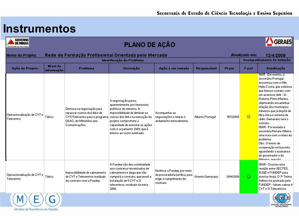 Plano de Ação Instrumentos