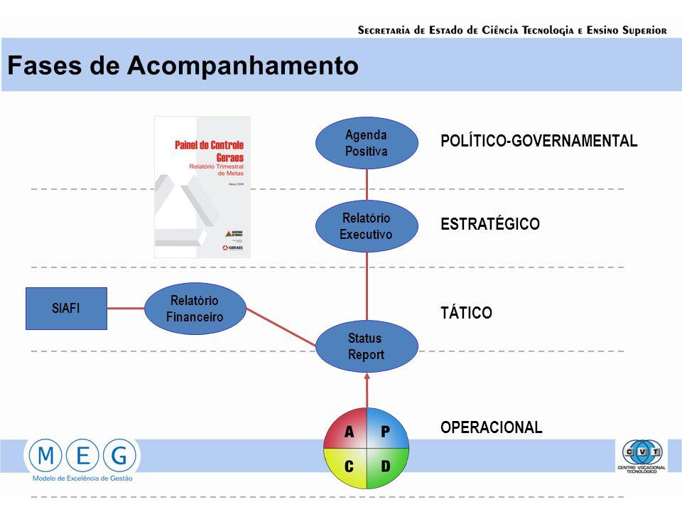 Fases de Acompanhamento Status Report Relatório Executivo Agenda Positiva Relatório Financeiro SIAFI POLÍTICO-GOVERNAMENTAL ESTRATÉGICO TÁTICO OPERACI