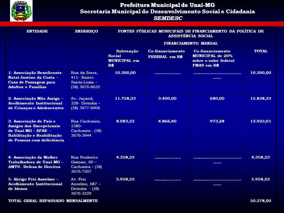 Prefeitura Municipal de Unaí-MG Secretaria Municipal do Desenvolvimento Social e Cidadania SEMDESC ENTIDADEENDEREÇOFONTES PÚBLICAS MUNICIPAIS DE FINAN