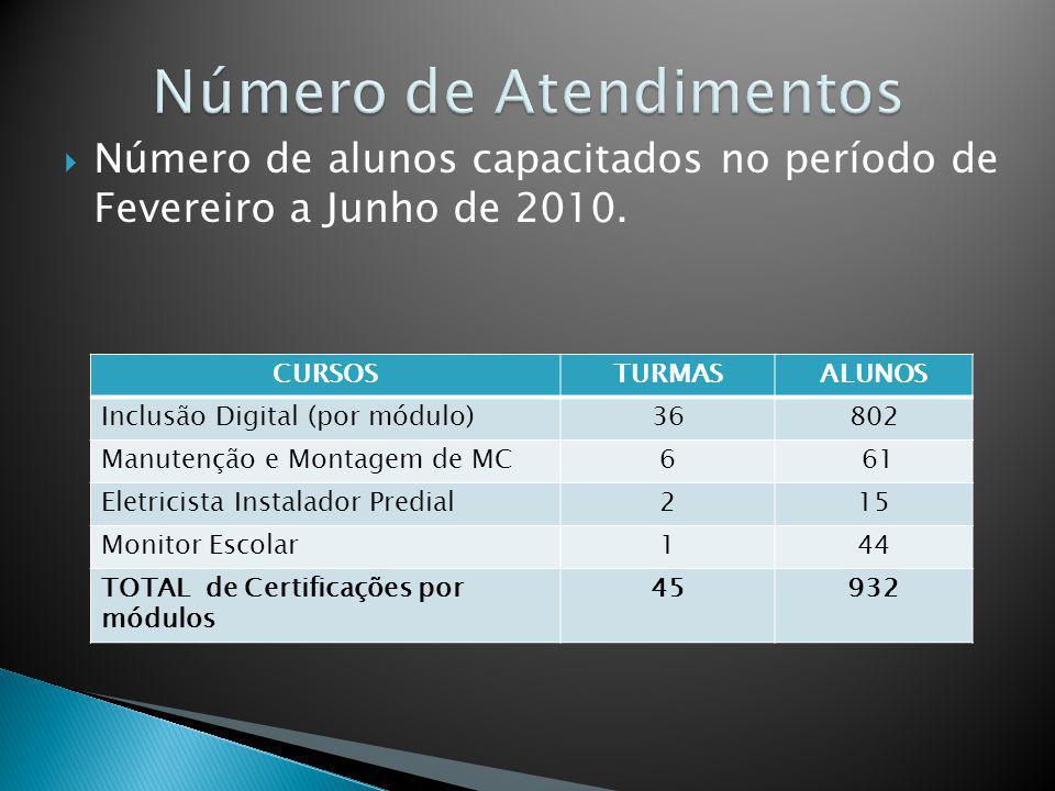 Número de alunos capacitados no período de Fevereiro a Junho de 2010. CURSOSTURMASALUNOS Inclusão Digital (por módulo)36802 Manutenção e Montagem de M