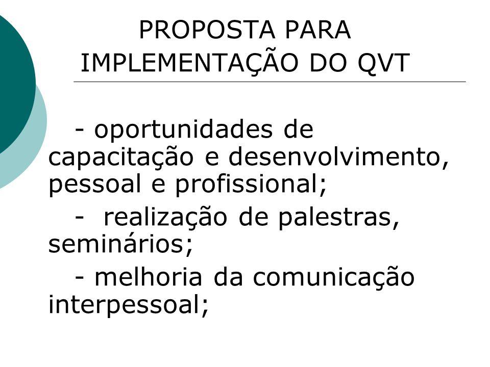 PROPOSTA PARA IMPLEMENTAÇÃO DO QVT - oportunidades de capacitação e desenvolvimento, pessoal e profissional; - realização de palestras, seminários; -