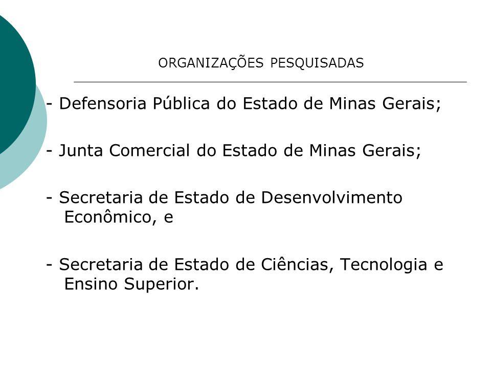 ORGANIZAÇÕES PESQUISADAS - Defensoria Pública do Estado de Minas Gerais; - Junta Comercial do Estado de Minas Gerais; - Secretaria de Estado de Desenv